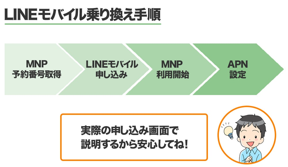 LINEモバイルの乗り換え手順「MNP予約番号取得→LINEモバイル申し込み→MNP利用開始→APN設定」